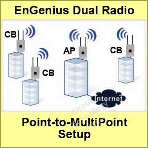EnGenius EOA7530 Outdoor Wireless Dual Radio Repeater Access Point