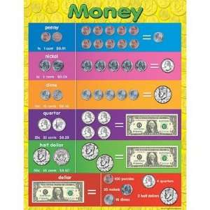Teacher Created Resources TCR7606 Money Early Learning